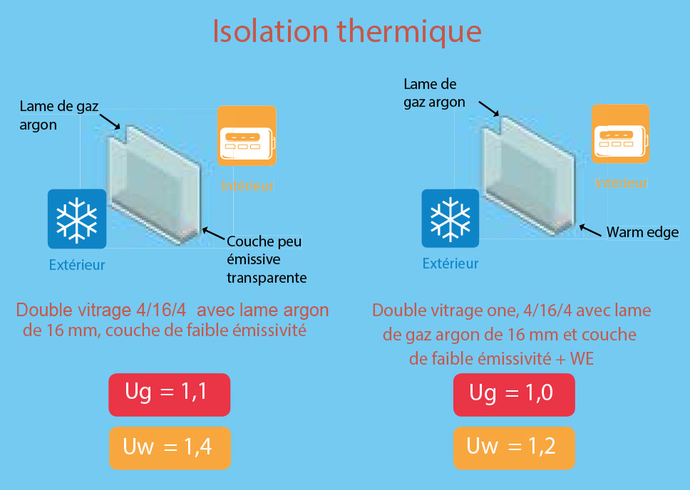 Isolation Thermique Neo Vision 2